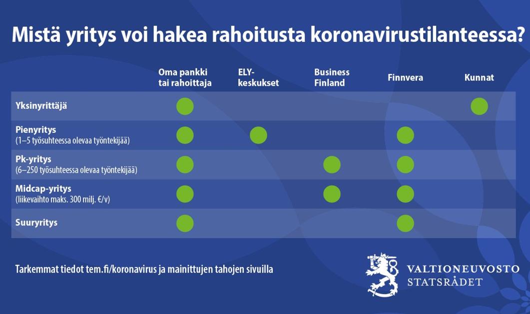 финансовая помощь предпринимателям Финляндия