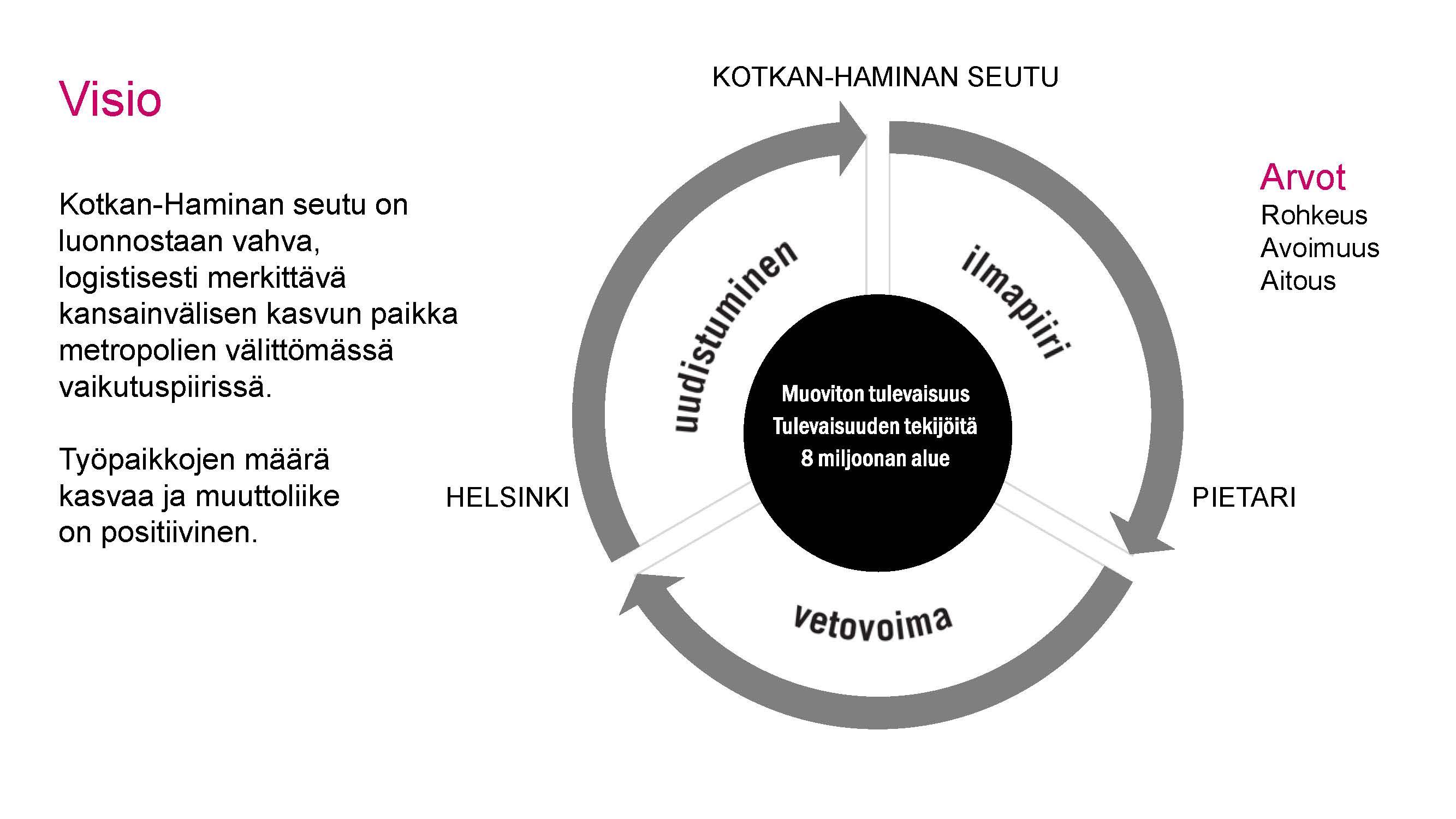 Strategia visio, arvot ja kärjet